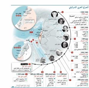 حجم الخسائر البشرية بالجانبين في الصراع العربي الإسرائيلي منذ 1948
